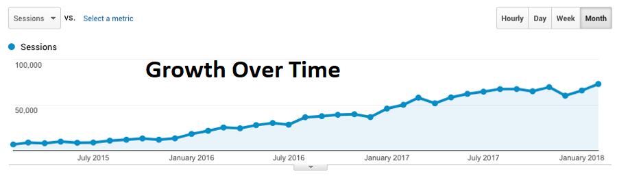 seo long term impact